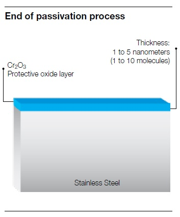 Why is passivation important?